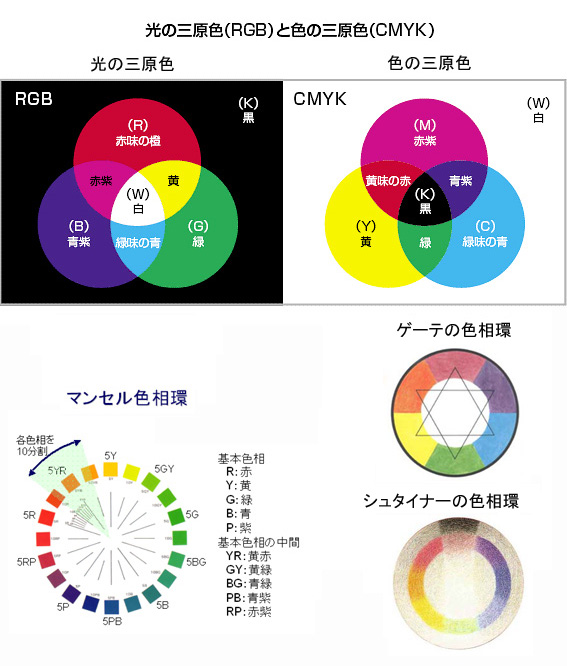 シュタイナーの色相環と色の三原色